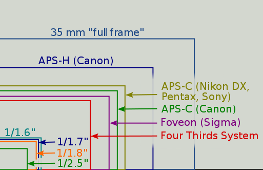 Camera-Sensor-Size-Comparison